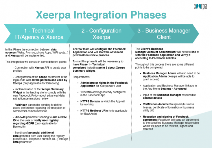 Xeerpa Integration Phases